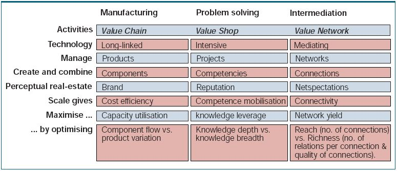 Business Model Patterns on Value Chain, Shops and Networks